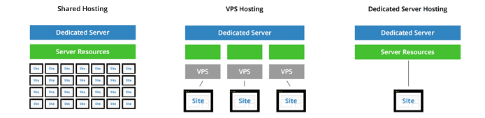 vps-vs-dedicated-server