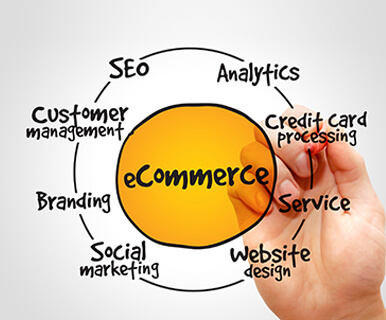Top 7 Ecommerce Marketing Strategies For More Conversions & Better ROI blog by IKF